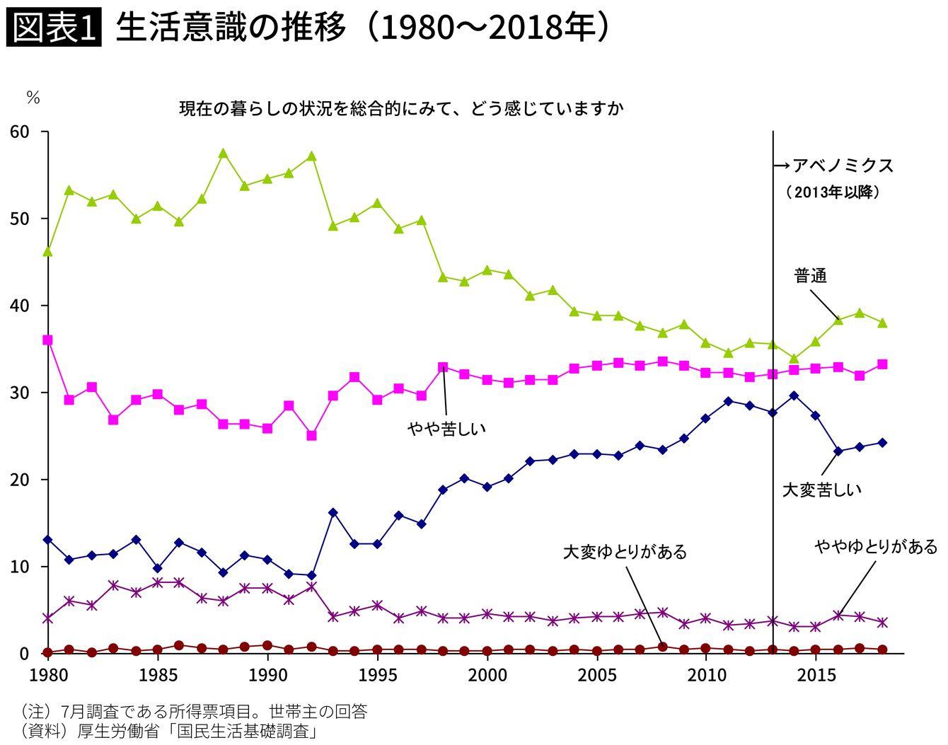 生活意識の推移(1980~2018年)