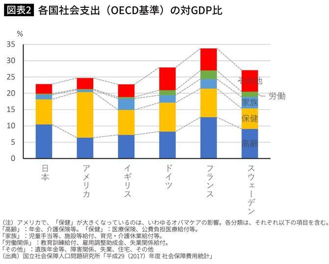 各国社会支出(OECD基準)の対GDP比