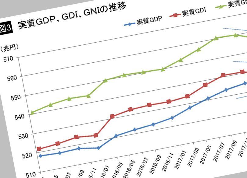 実質GDIをみれば日本経済の失速は明らか 実質GDPをみても実力は ...
