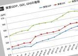 実質GDIをみれば日本経済の失速は明らか