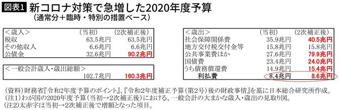 新コロナ対策で急増した2020年度予算