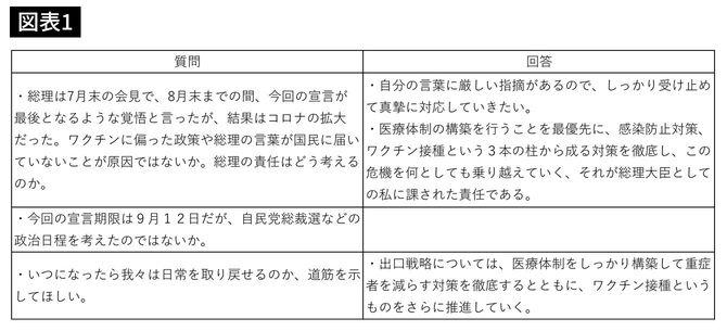 北海道新聞記者の質問の要旨と菅首相の答弁