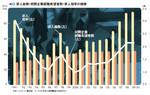 図3:求人総数・民間企業就職希望者・求人倍率の推移