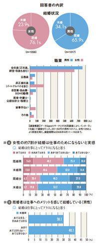 図4:女性の約7割が結婚は仕事のためにならないと実感<br> 図5:既婚者は仕事へのメリットを感じて結婚している(男性)