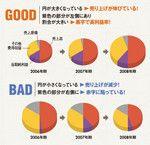 損益計算書(P/L)の円グラフの見方
