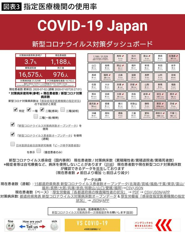 出典:新型コロナウイルス対策ダッシュボード