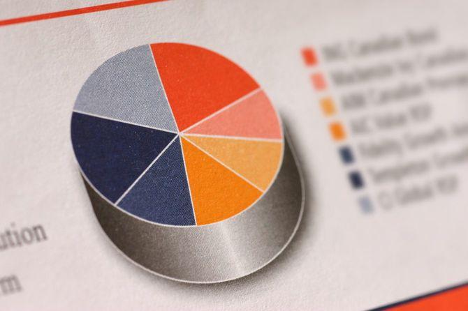 投資信託のポートフォリオを示す円グラフ
