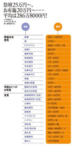 葬儀25万円~、お布施は20万円~……平均は286万8000円!