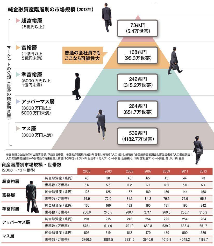 日本 お 金持ち