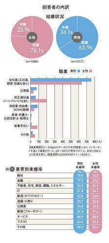 図1:業界別未婚率