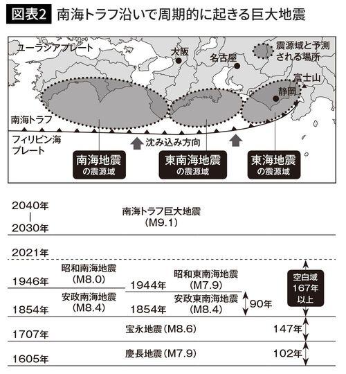 南海トラフ沿いで周期的に起きる巨大地震