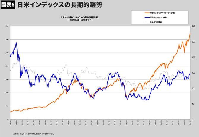 【図表6】日米インデックスの長期的趨勢