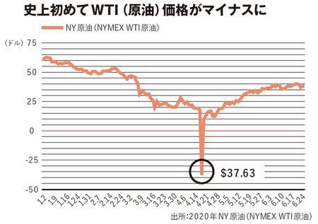 史上初めてWTI(原油)価格がマイナスに