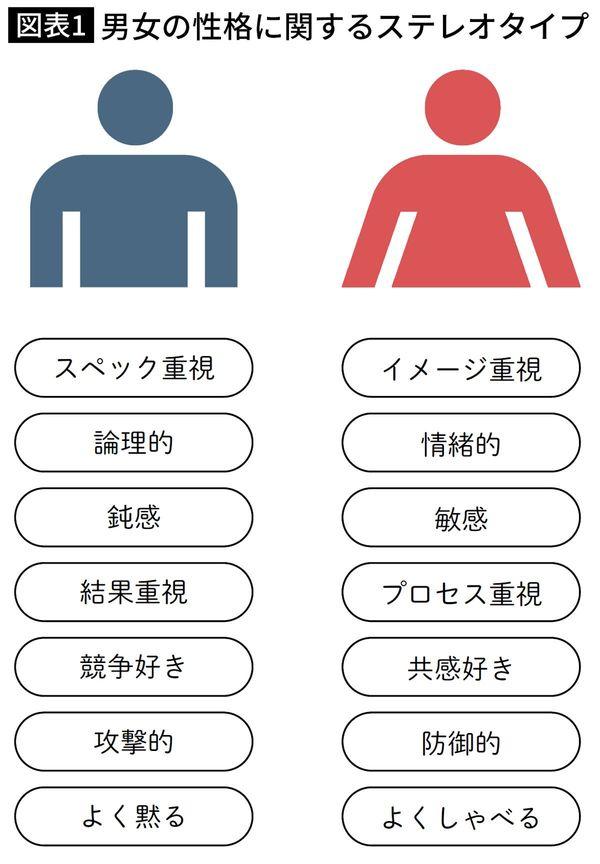 男女の性格に関するステレオタイプ