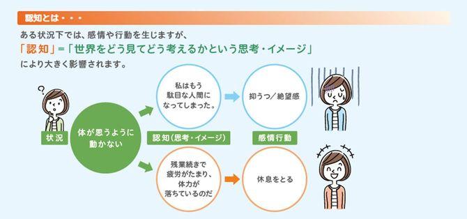 認知のイメージ図。