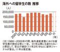 海外への留学生の数 推移