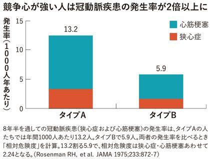 競争心が強い人は冠動脈疾患の発生率が2倍以上に