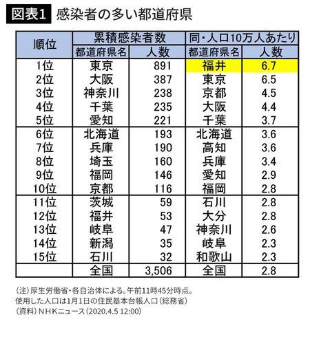 コロナ ウイルス 感染 者 数 都 道府県 別