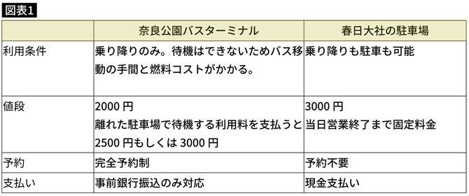 奈良公園バスターミナルと春日大社の駐車場