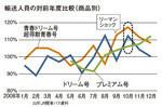 輸送人員の対前年度比較(商品別)