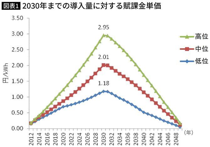 環境省[環境省,2013]の分析結果(2030年までの導入量に対する賦課金単価)
