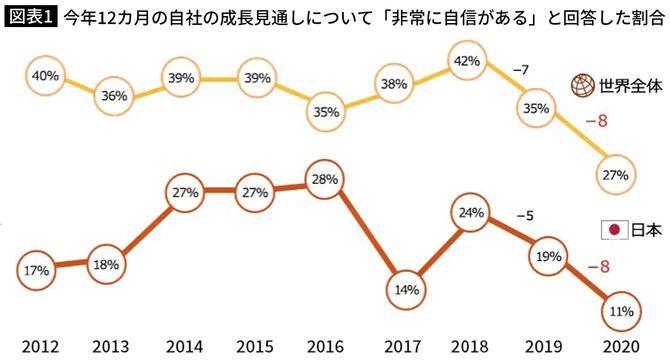 今年12カ月の自社の成長見通しについて「非常に自信がある」と回答した割合
