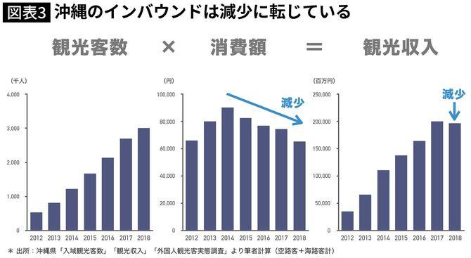 沖縄のインバウンドは減少に転じている
