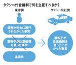 タクシー代金裁判で何を立証すべきか?