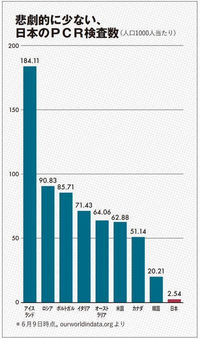 悲劇的に少ない、日本のPCR検査数