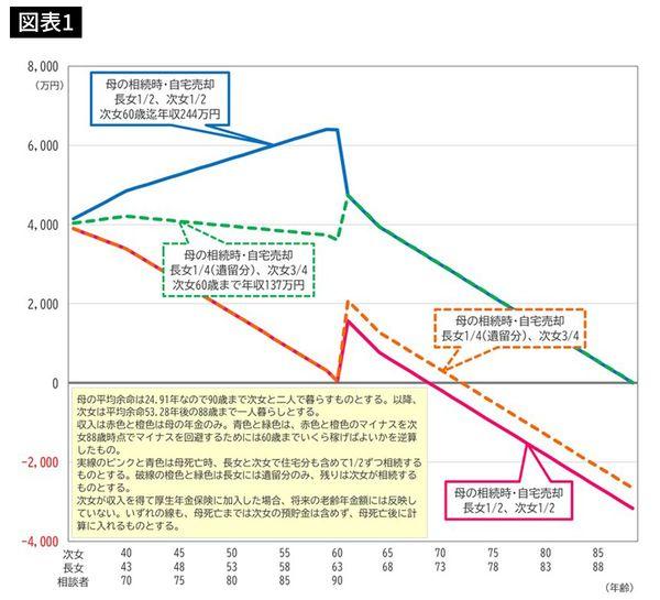 収入と支出を現状維持したシミュレーション