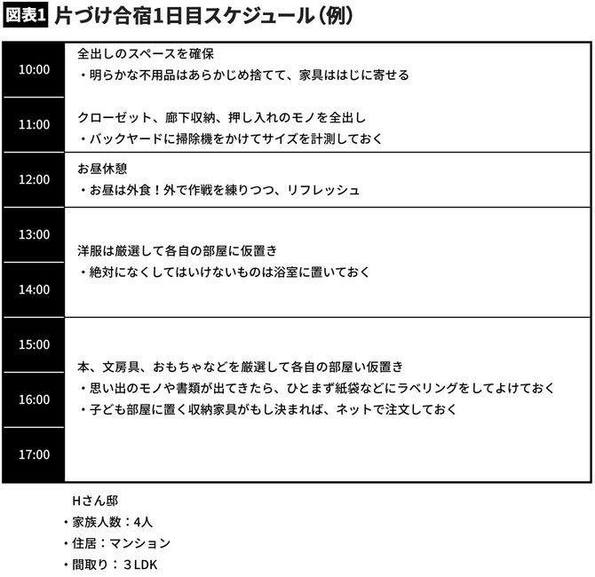 【図表1】片づけ合宿1日目スケジュール(例)
