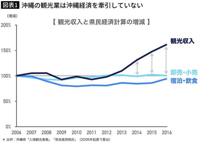 沖縄の観光業は沖縄経済を牽引していない