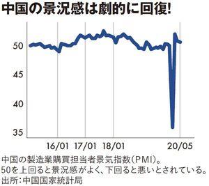 中国の景況感は劇的に回復!
