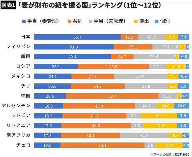 【図表1】「妻が財布の紐を握る国」ランキング(1位~12位)