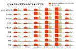ビジョナリーブランドのパフォーマンス©電通ヤング&ルビカム Brand Asset Valuator