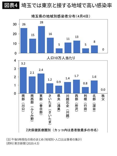埼玉では東京と接する地域で高い感染率