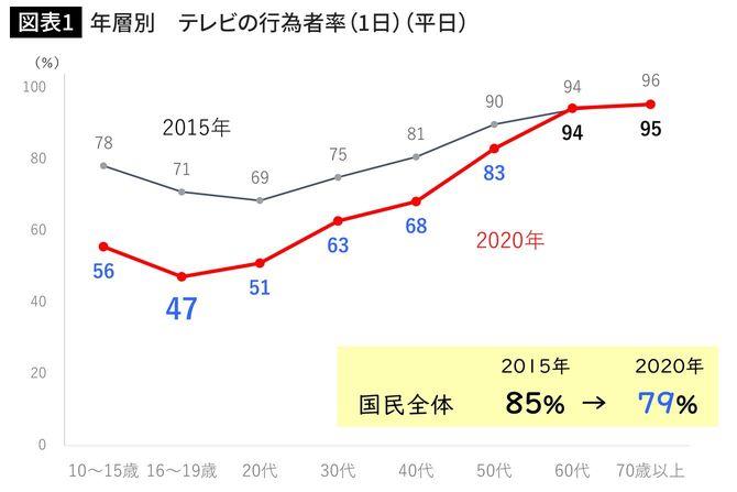 年層別 テレビの行為者率(1日)(平日)