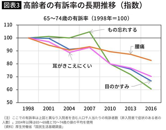 高齢者の有訴率の長期推移(指数)