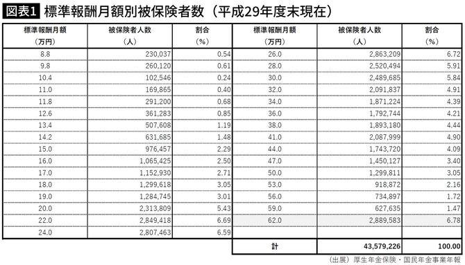 標準報酬月額別被保険者数(平成29年度末現在)