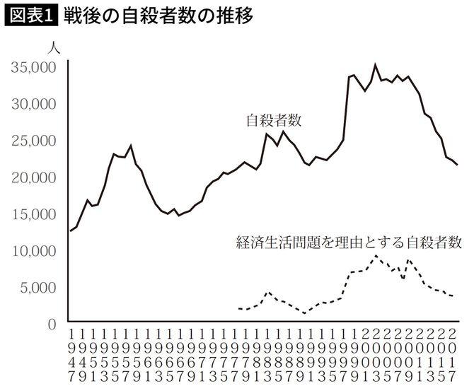 戦後の自殺者数の推移