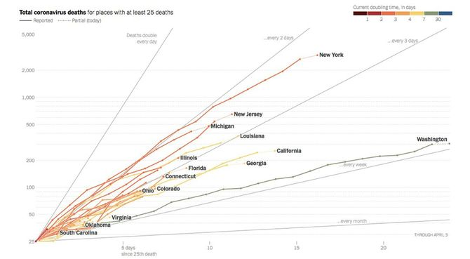 Total coronavirus deaths for places with at least 25 deaths