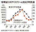 1世帯当たりのアイスクリーム支出と平均気温
