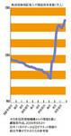 一時期減少を続けていた債務者数は増加傾向に転じている