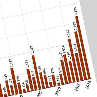 数 アメリカ インフルエンザ 死者