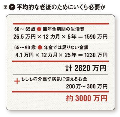 老後資金は7000万円必要?ゆとりある老後の備えの …