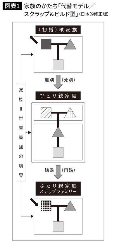 家族のかたち「代替モデル/スクラップ&ビルド型」(日本的修正版)