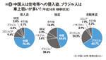 図2:中国人は住宅等への侵入盗、ブラジル人は車上狙いが多い!