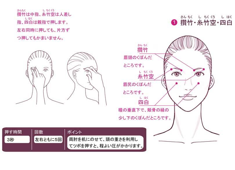 骨 目 と 押す 痛い の の 上