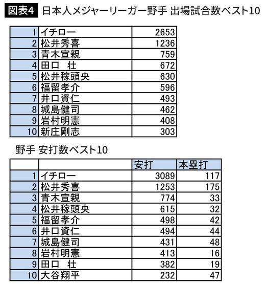 日本人メジャーリーガー野手 出場試合数 安打数ベスト10