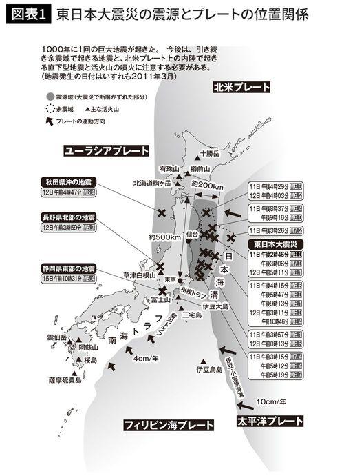 東日本大震災の震源とプレートの位置関係